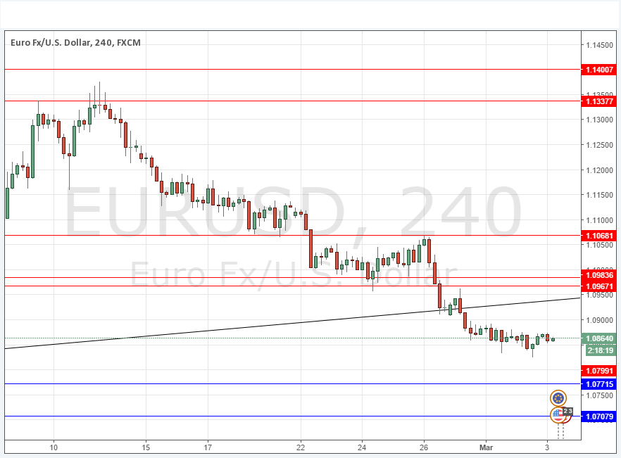 Eurusd analysis today