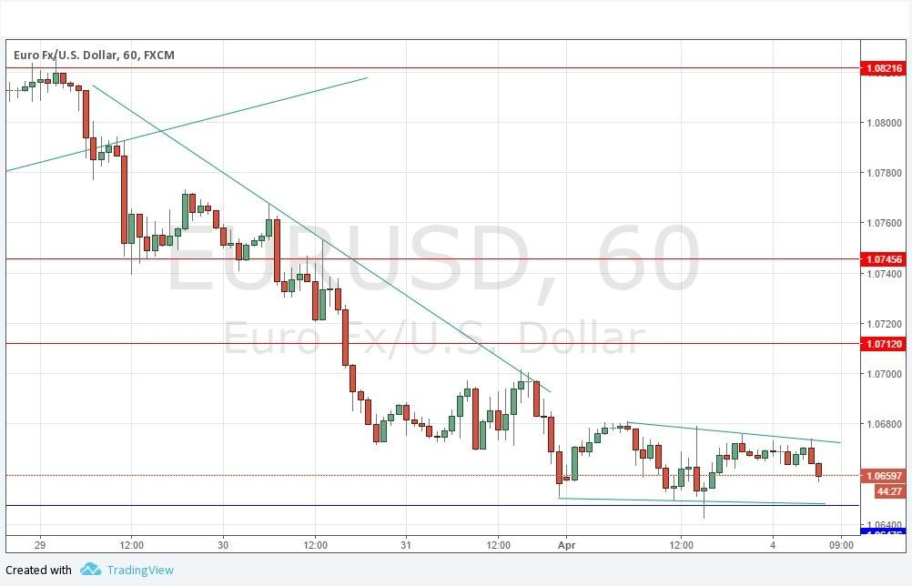 Eur/usd daily forex signal