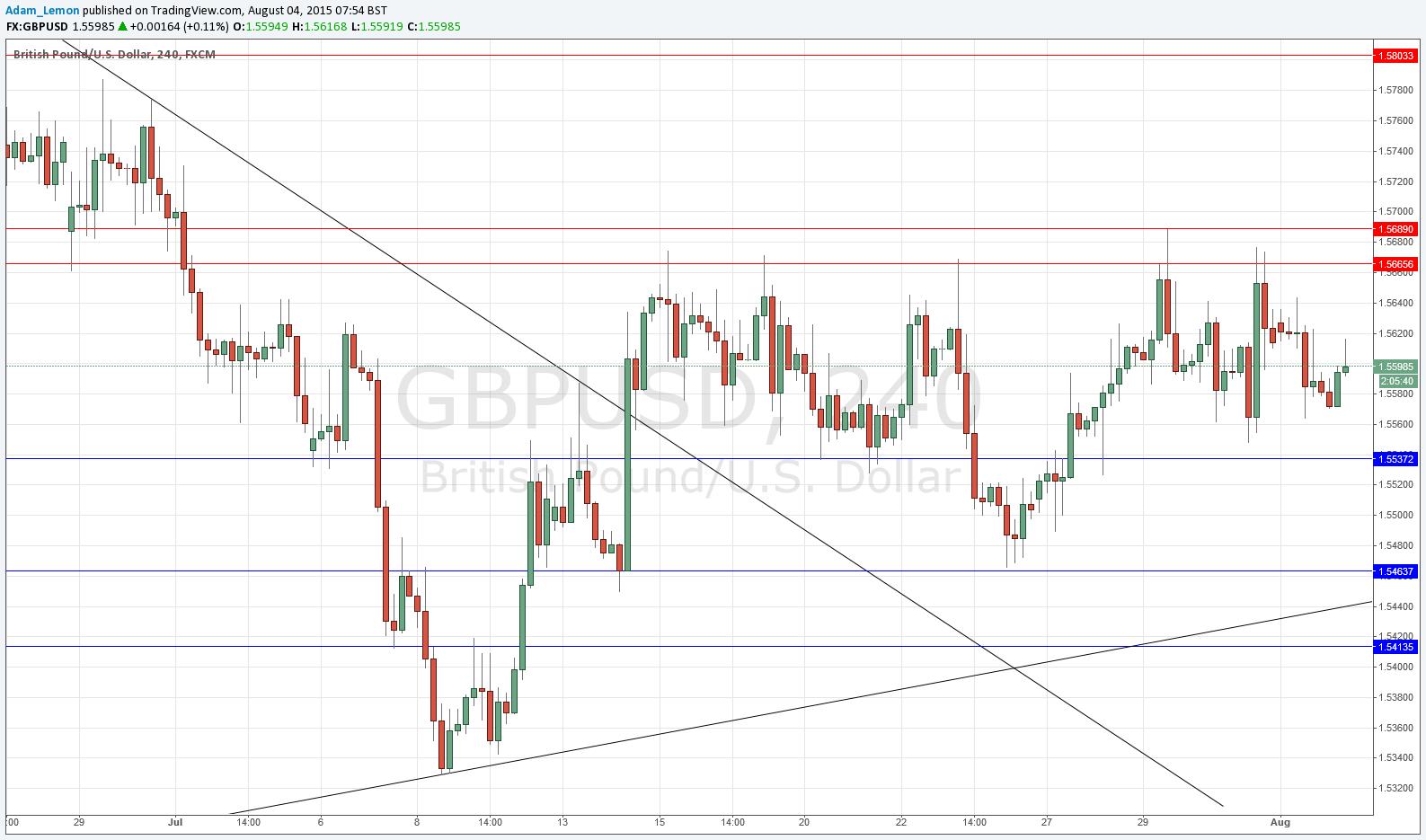 Gbp forex signals