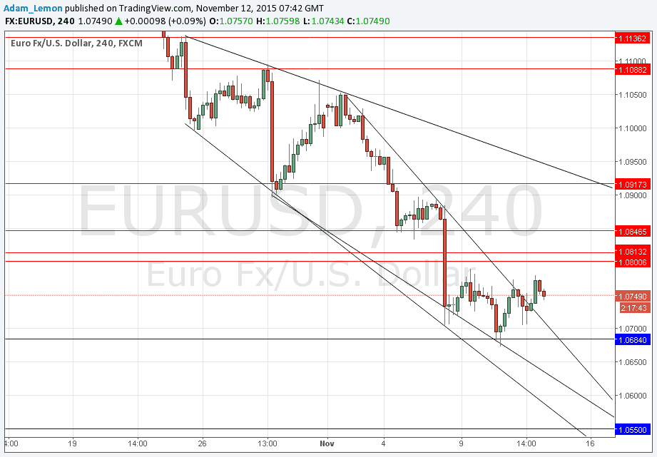 Forex eur usd real time