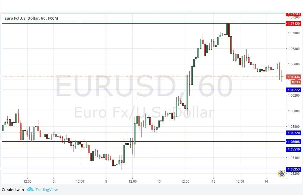 Euro forex graph