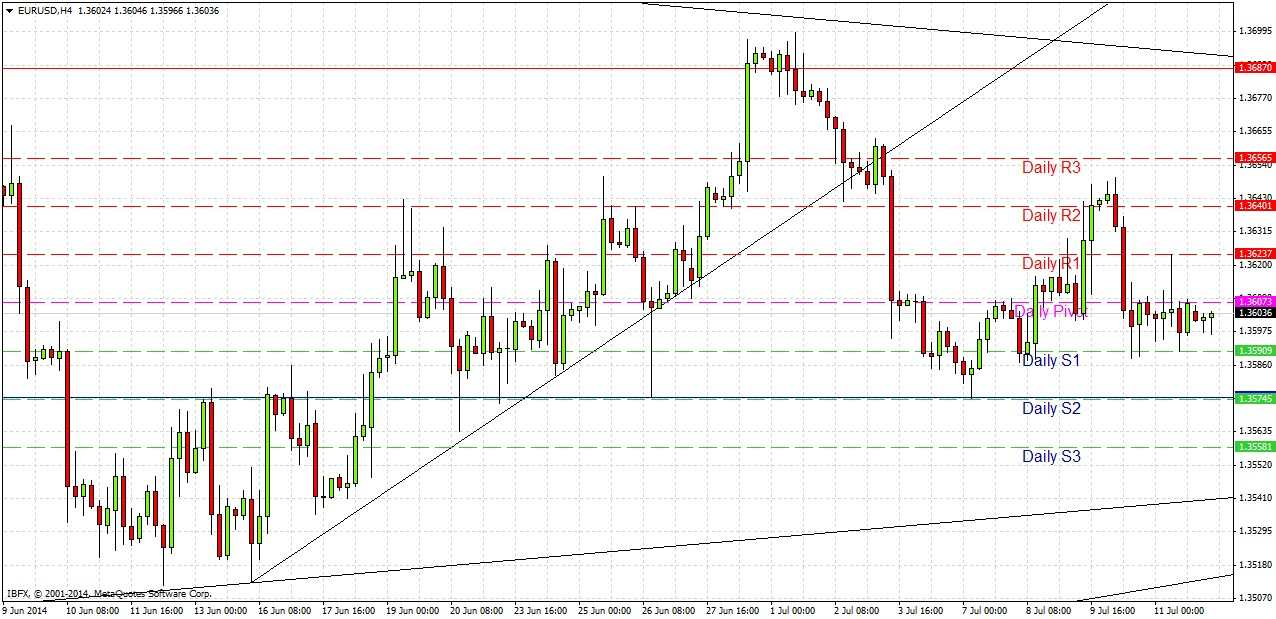 EUR/USD Forex Signal