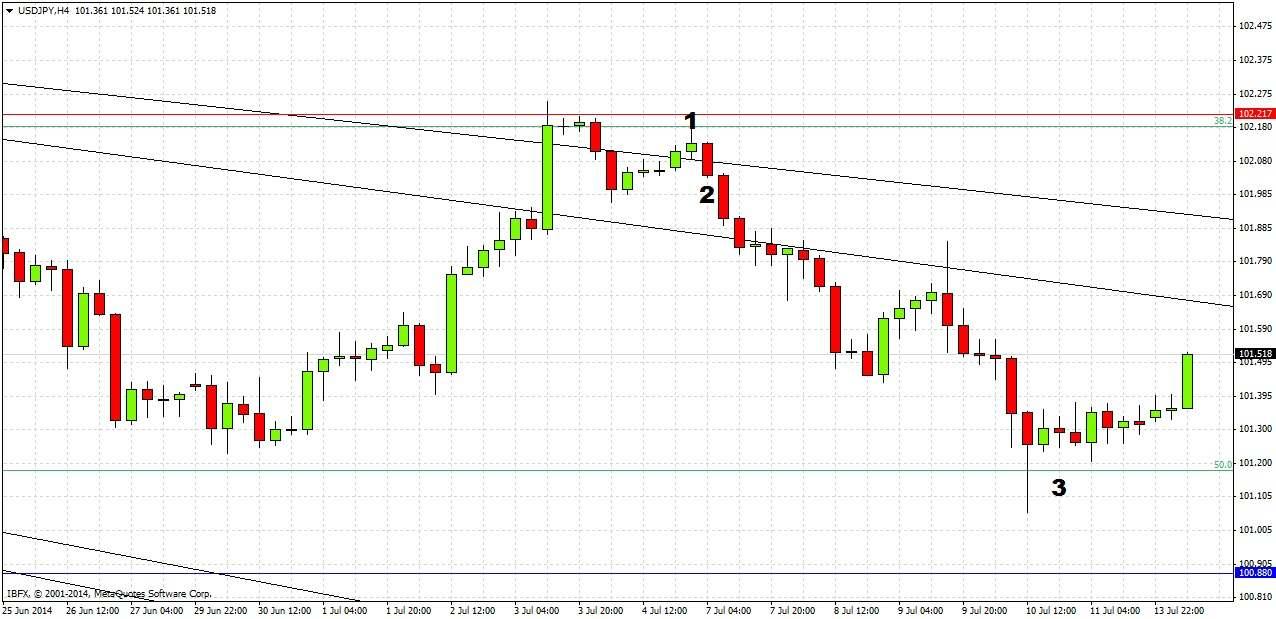 USD/JPY Signal