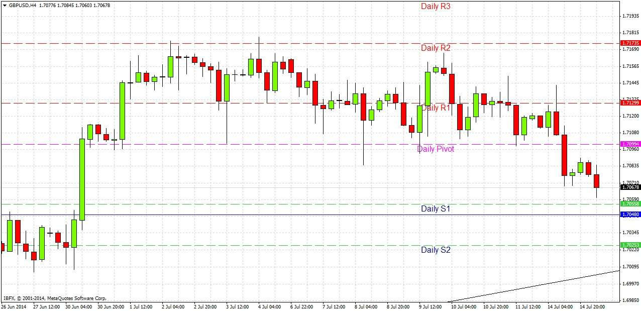 Gbp/usd forex tips