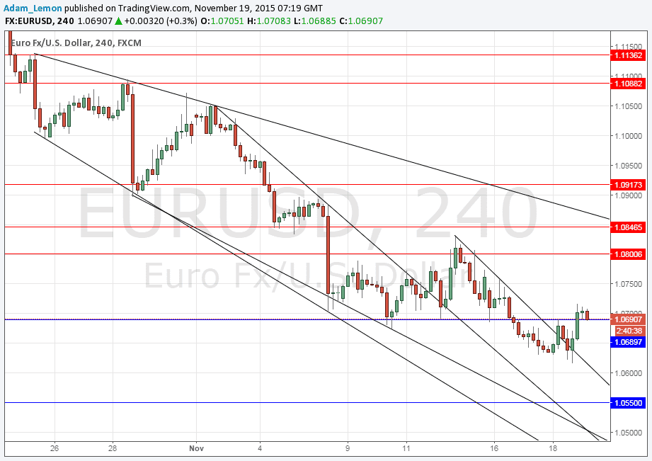 Eur usd forex today