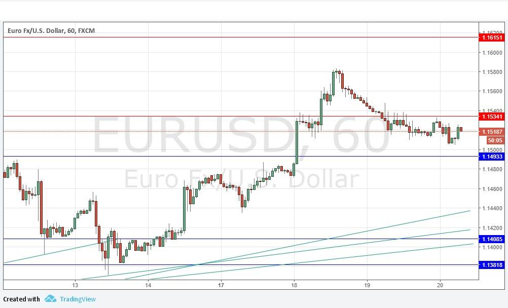 Forex rate eur usd