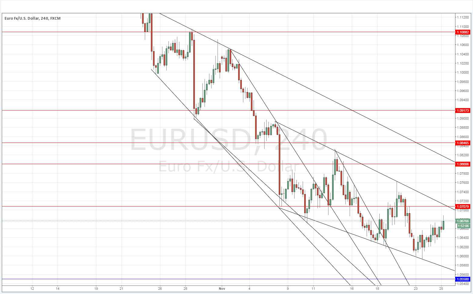 Daily forex eur usd