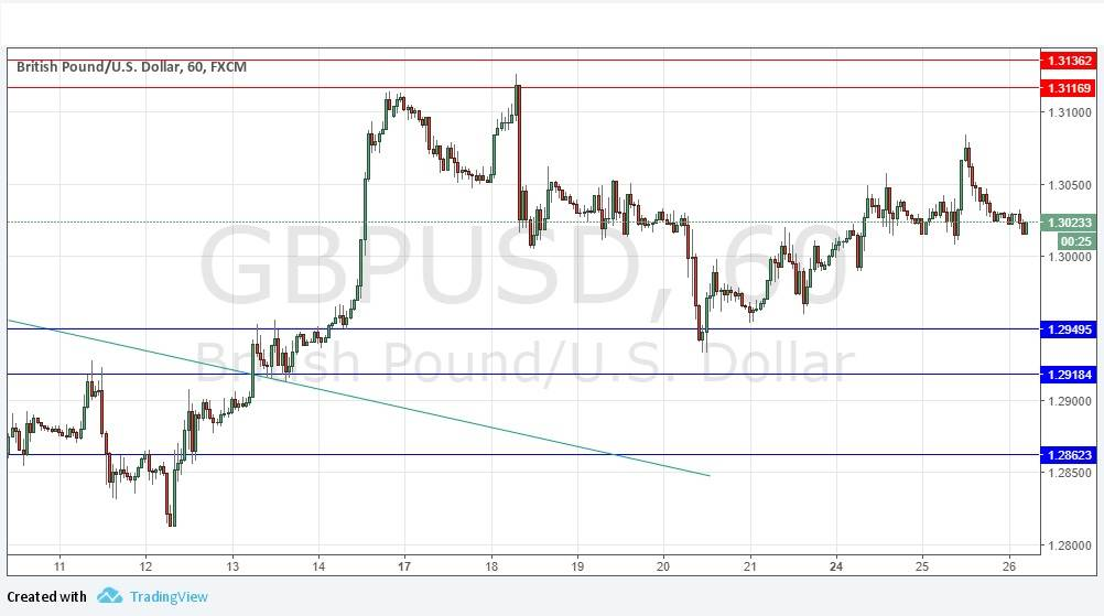 Forex rate gbp usd