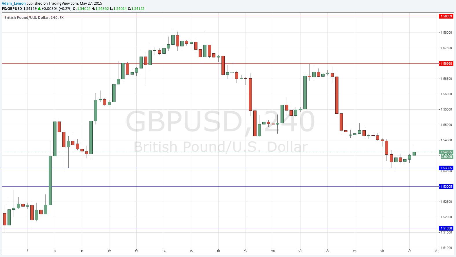 Gbp/usd forex signals