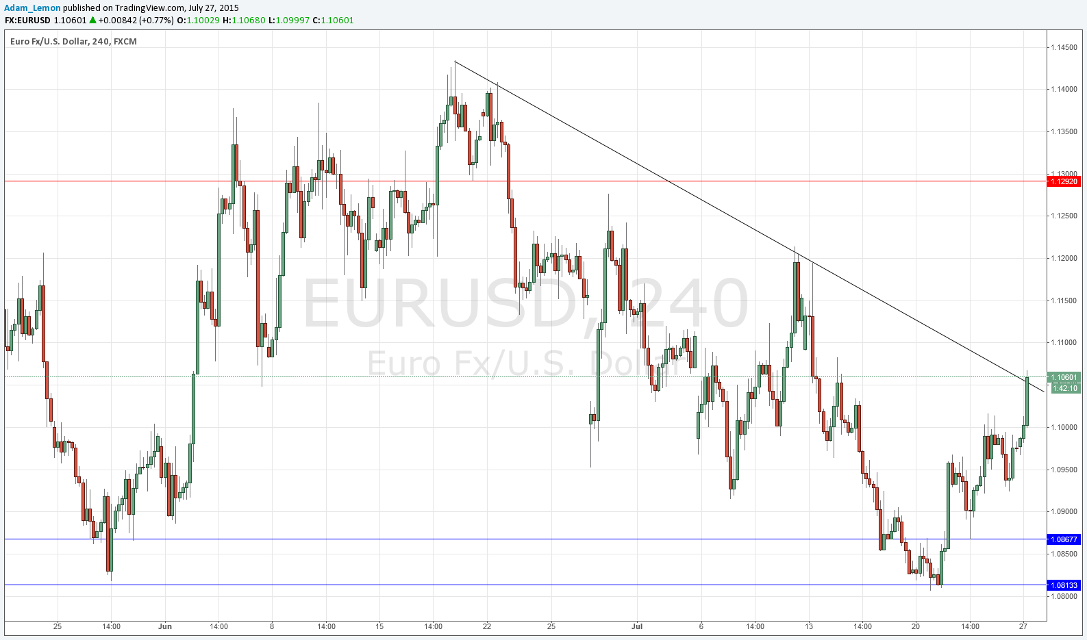 Forex eur usd historical data