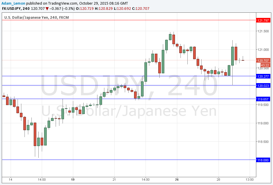 Forexpros usd jpy advanced chart