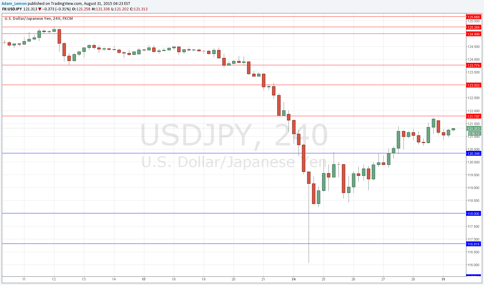 Jpy usd forexpros
