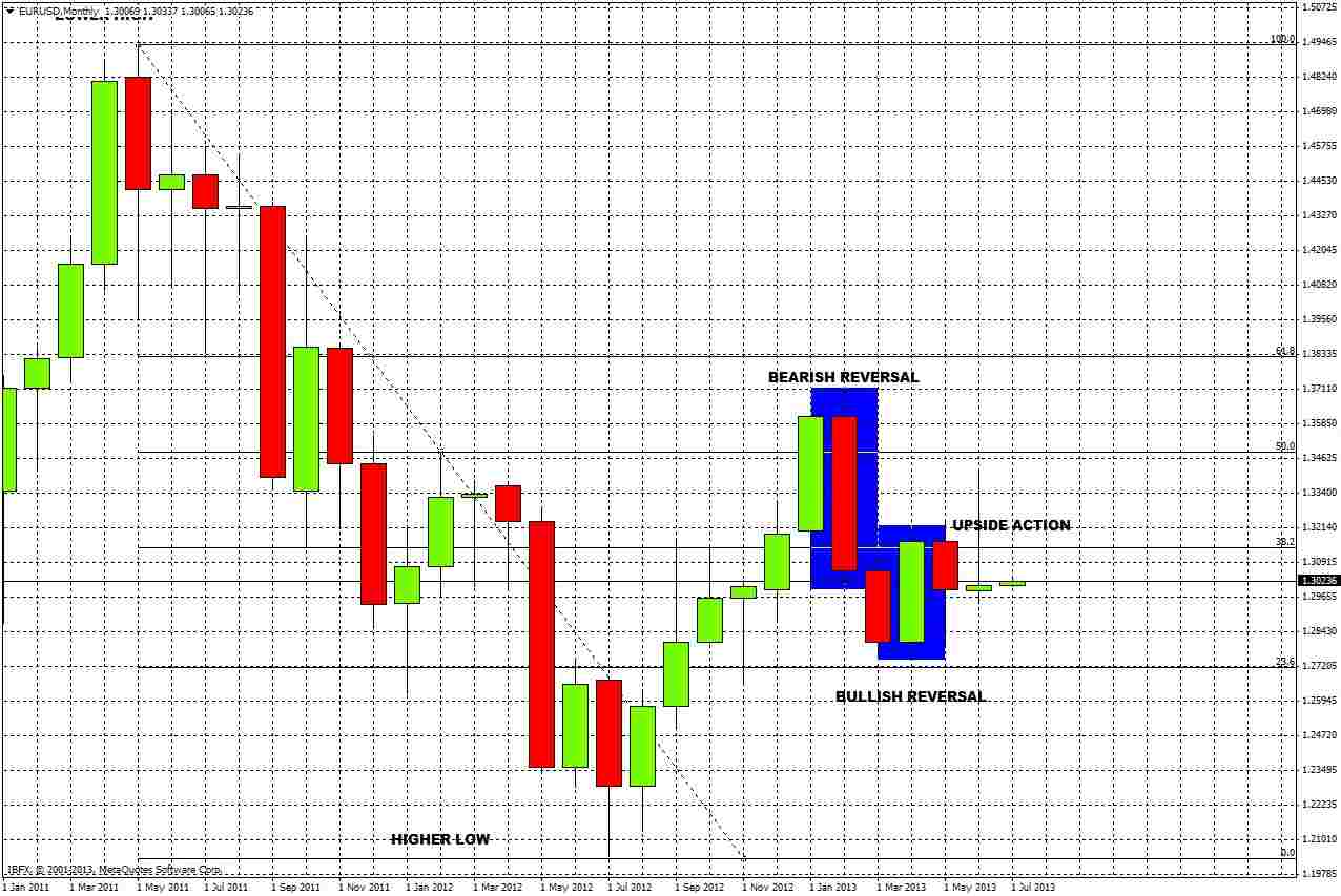 EUR/USD Monthly (2)