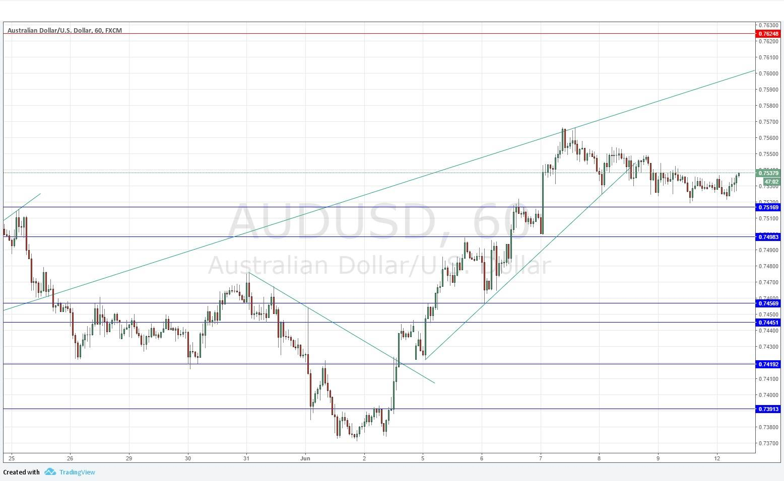 Aud usd forex rate