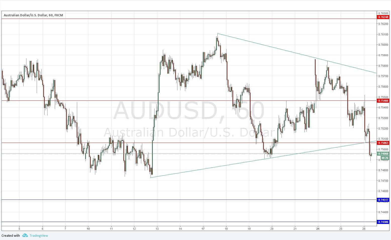 Aud/usd forex signals