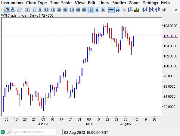Crude Oil Chart Aug 12