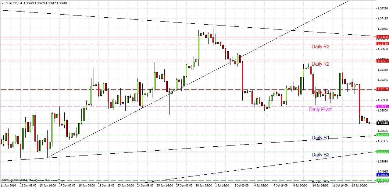 EUR/USD Signal
