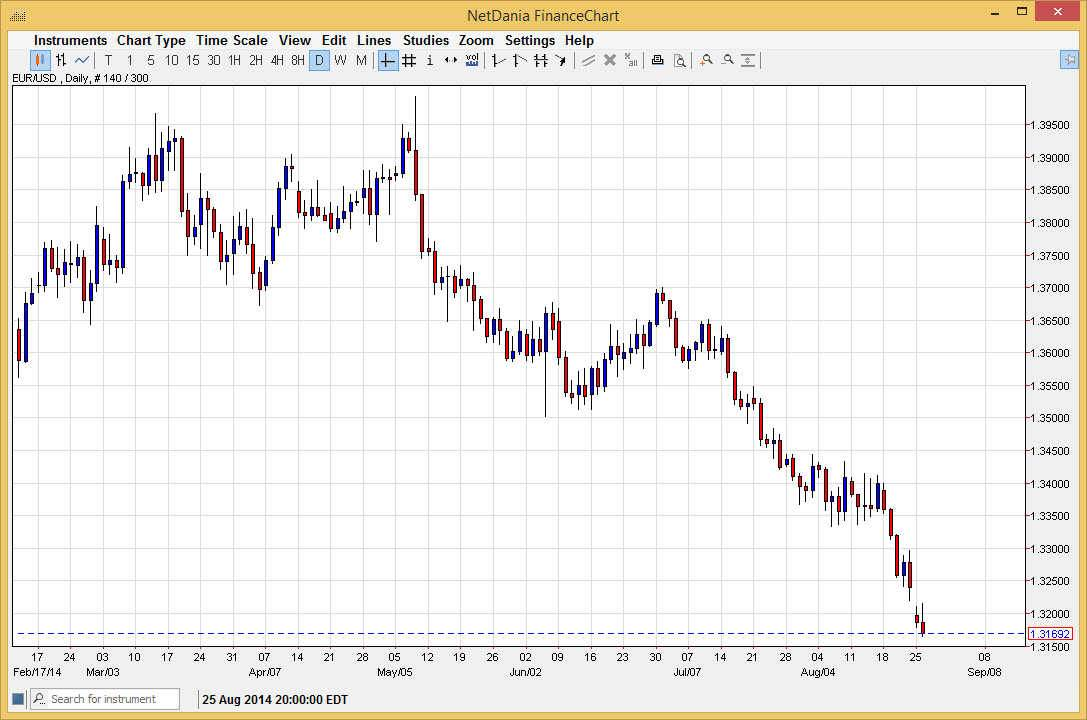 الرسم البياني اليومي لليورو مقابل الدولار الأمريكي