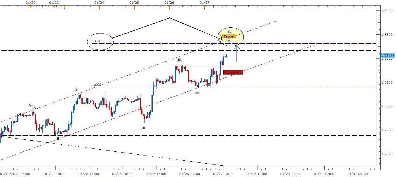 Eur usd free forex signals