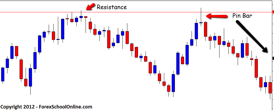 Resistance and Pin Bar 102912