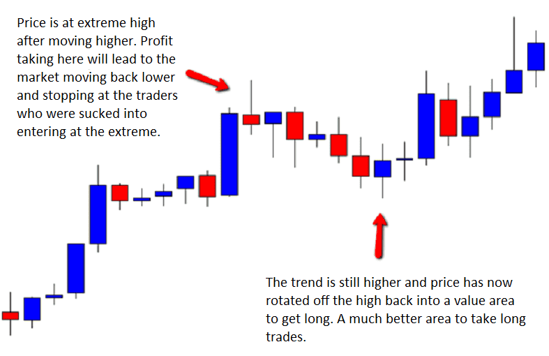 How to read price action in forex charts