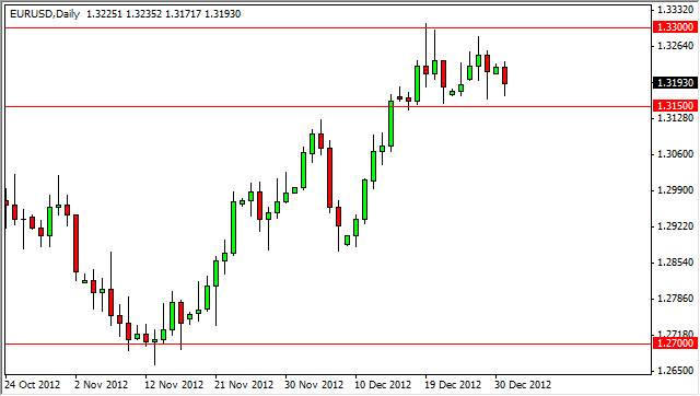 Latest forex news on eur usd
