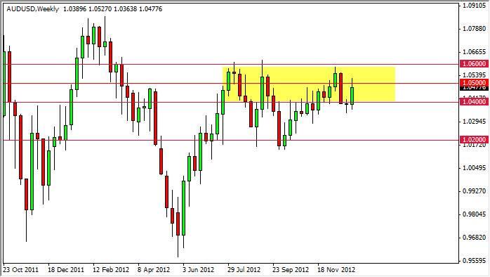 Forex forecast 2013