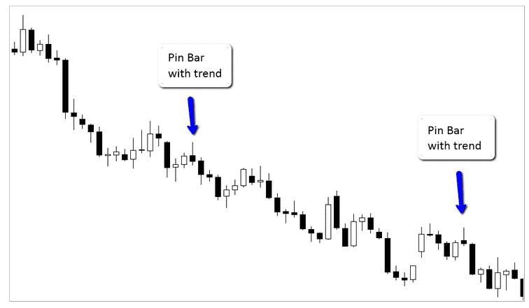 understanding the pin bar reversal