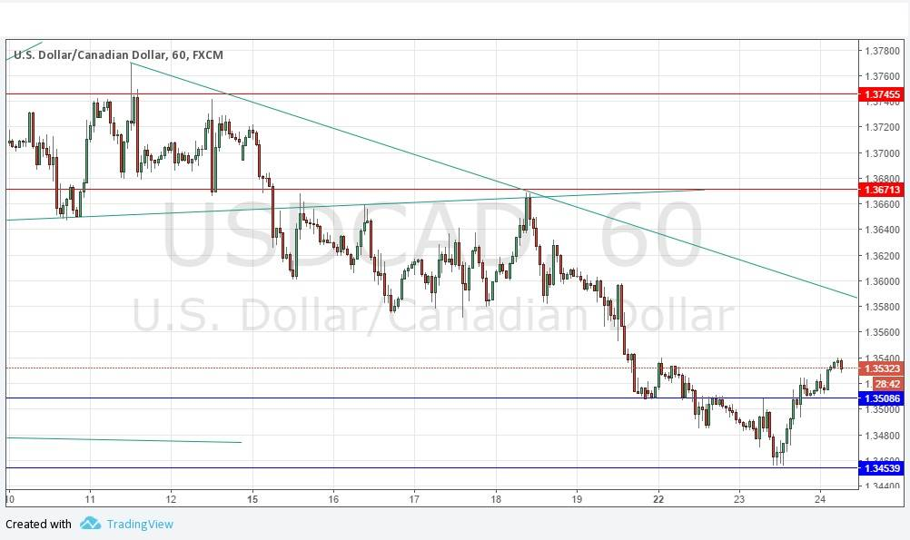 Usd cad forex rate