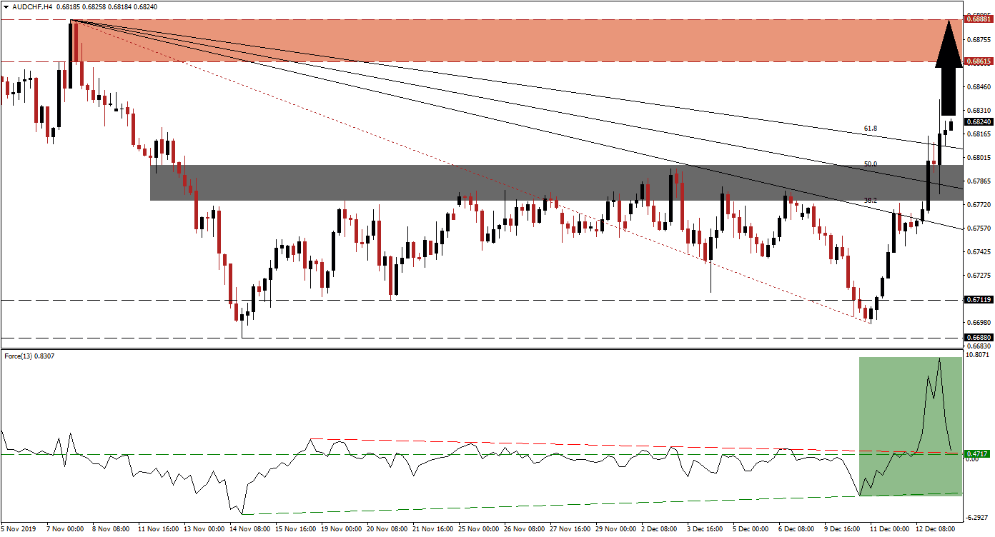 AUD/CHF: More Upside Potential Following Breakout