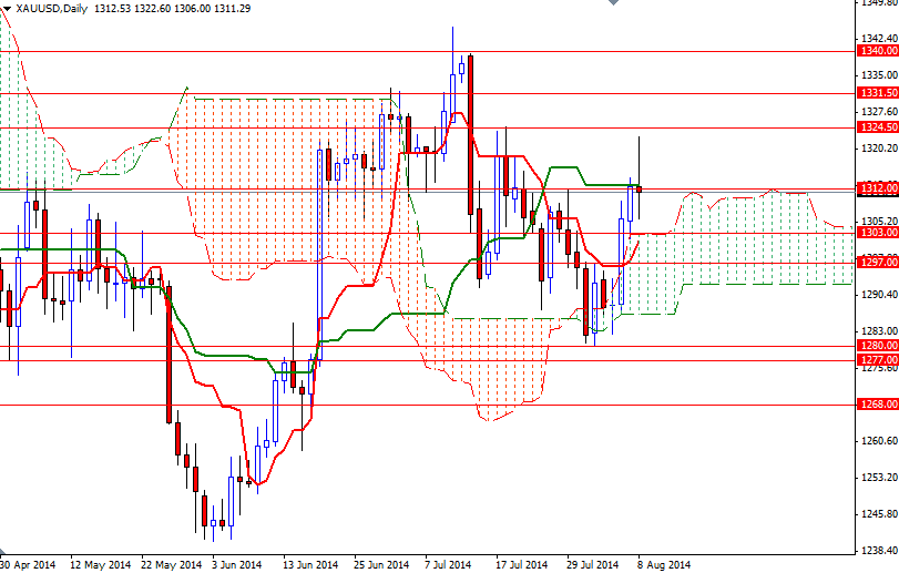 http://www.dailyforex.com/files/aug1114_xauusddaily_alp.png