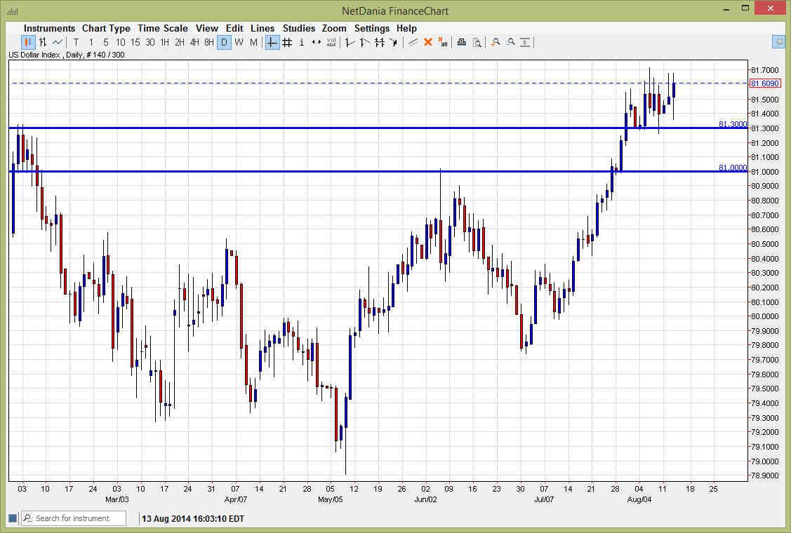 Dollar index 81414