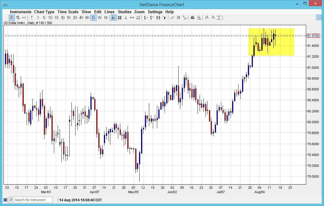 Dolar index 81514
