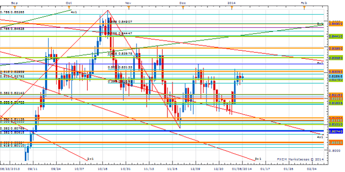 Forex charts analysis