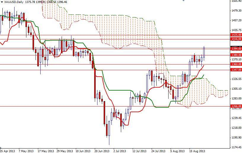 Analysis gold forex