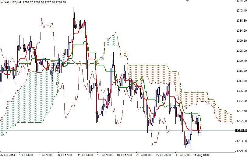 http://www.dailyforex.com/files/aug514_xauusdh4_alp_1.jpg