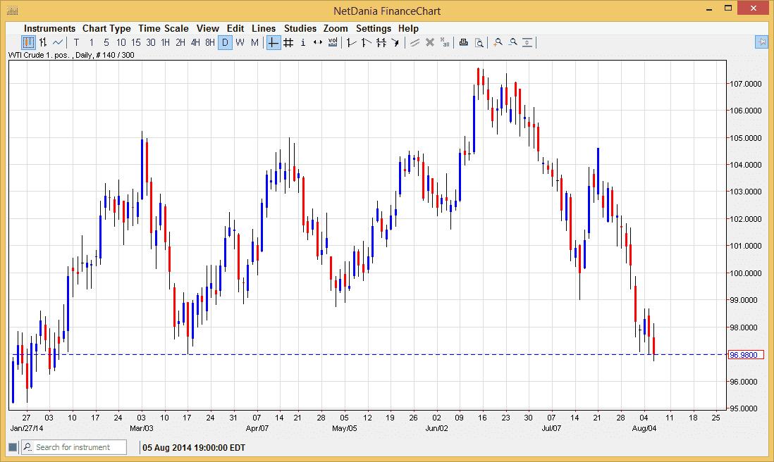 Crude Oil 8714
