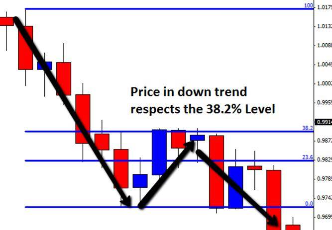 how to trade with price action pdf
