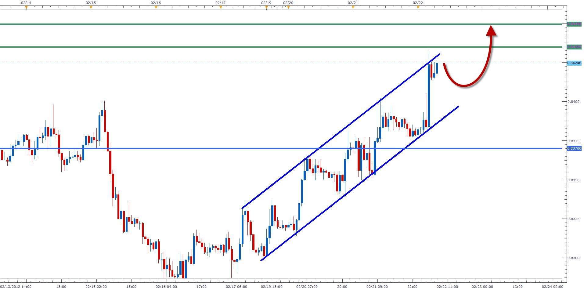 Gbp/eur forex