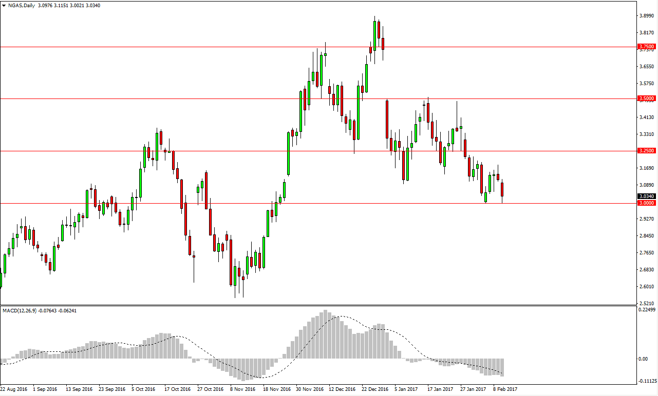Natural gas price forecast forex