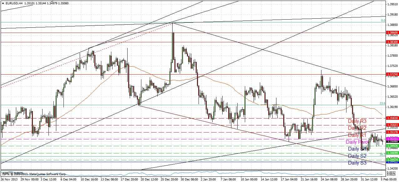 EURUSD Sigal 2514