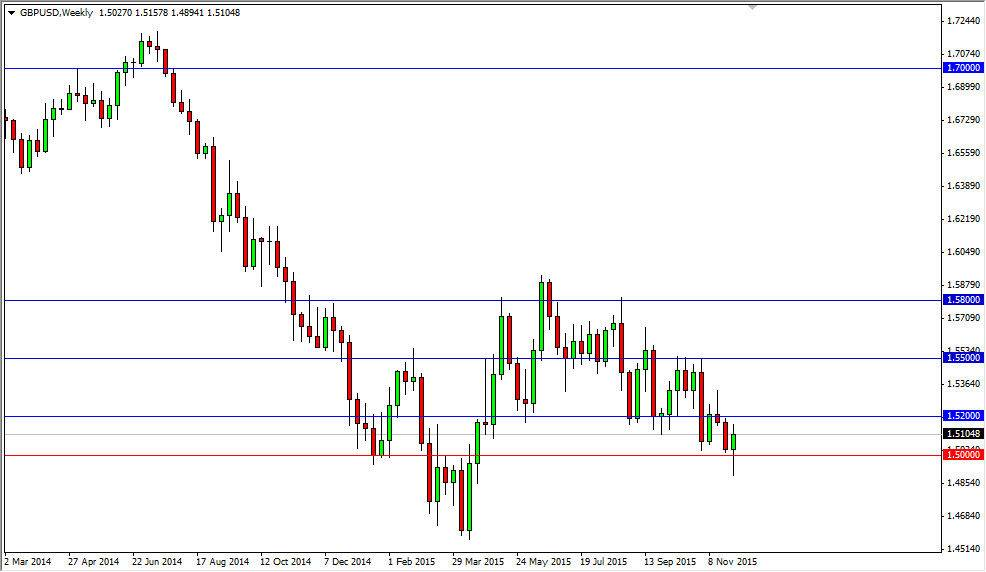 forex daily forecast free