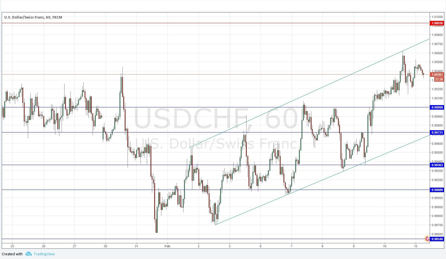 Usd chf forex analise