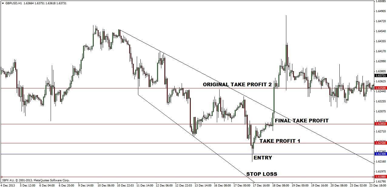 Flashback forex trading