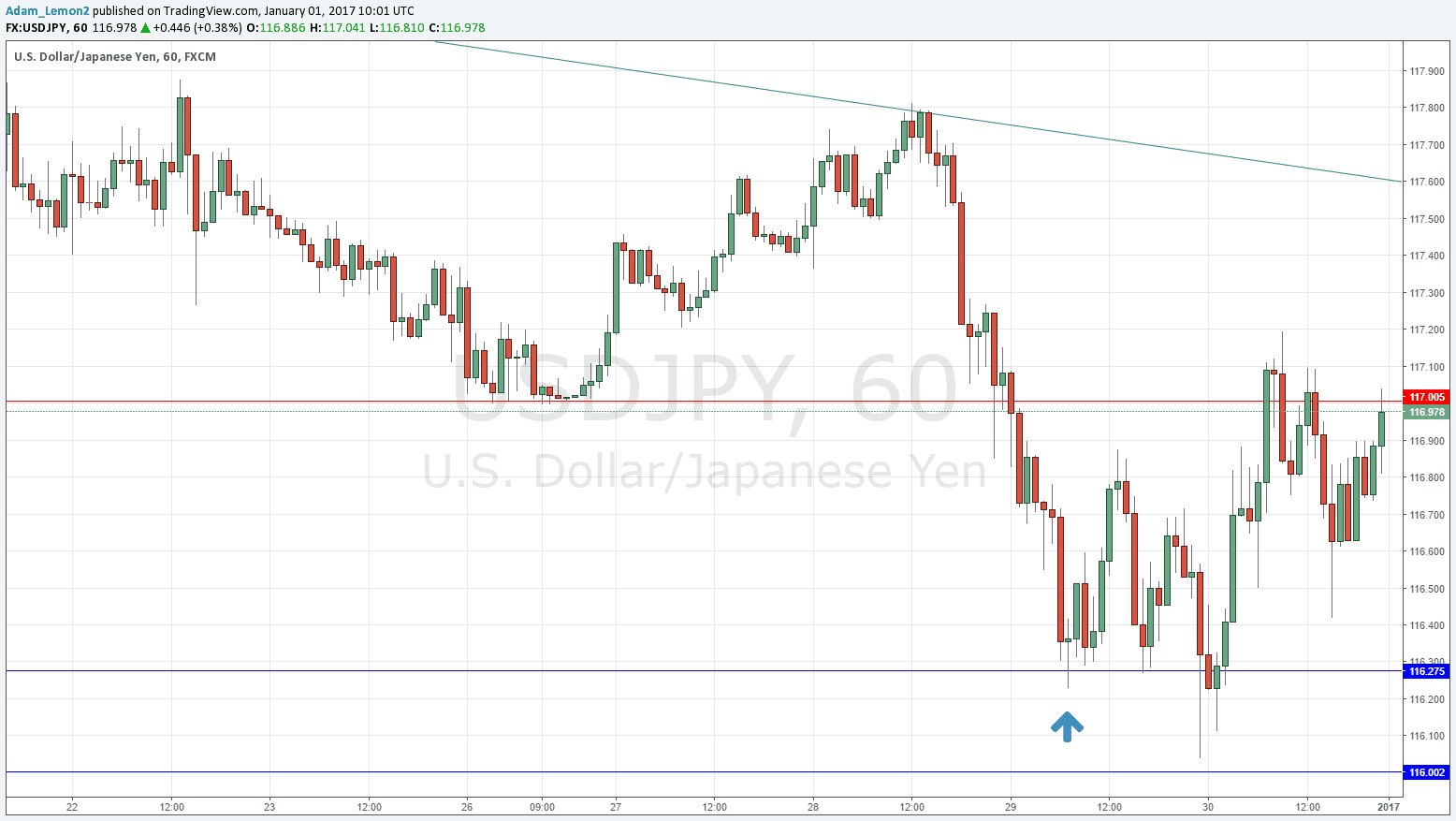 Forex daily support and resistance strategy