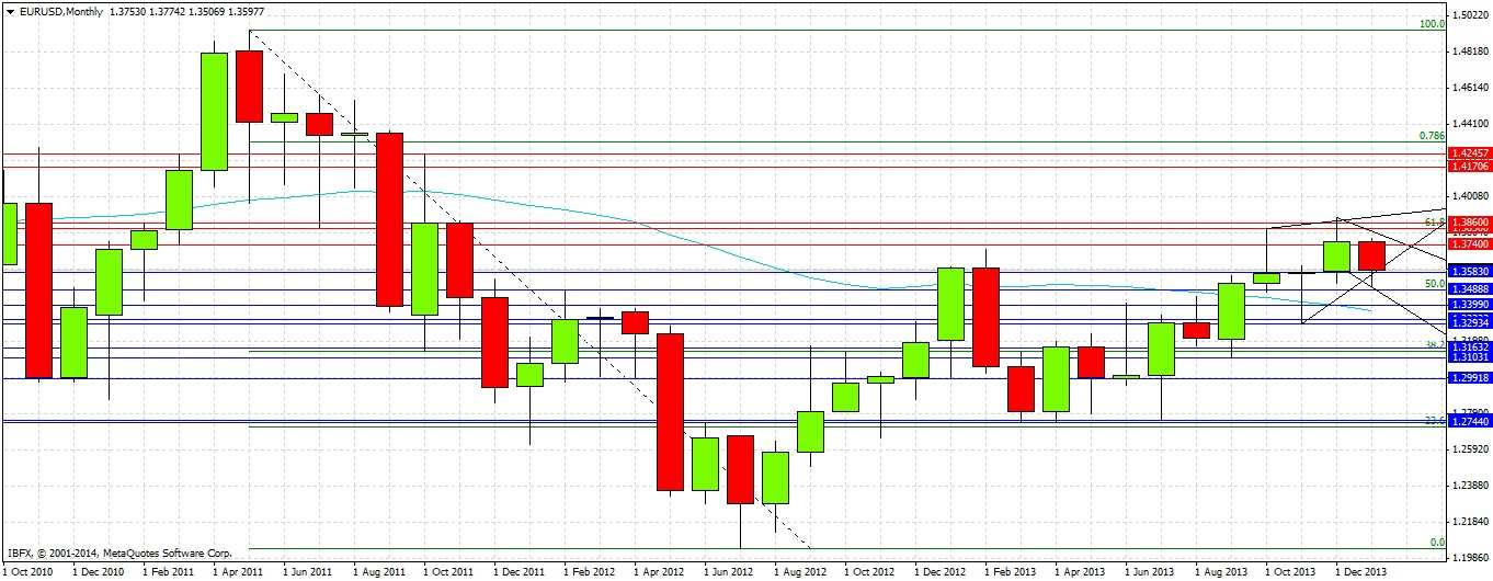 Forex monthly forecast