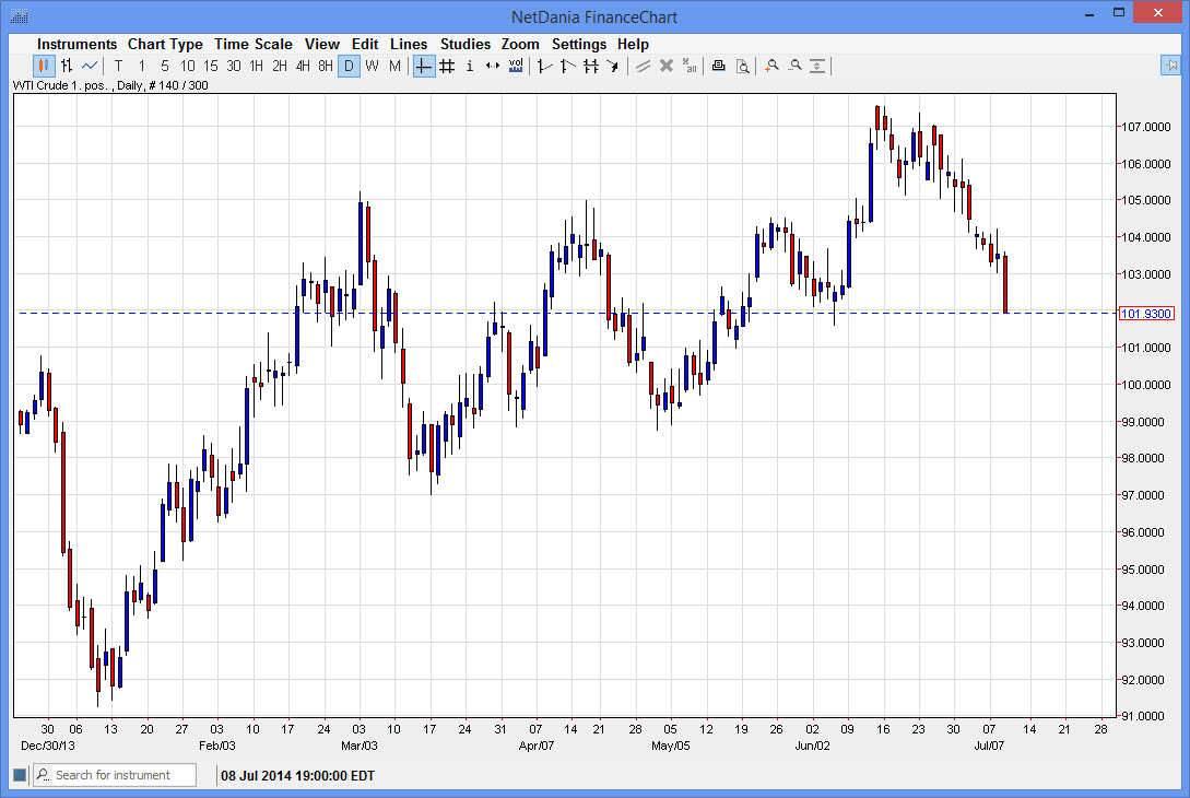 Crude Oil 71014