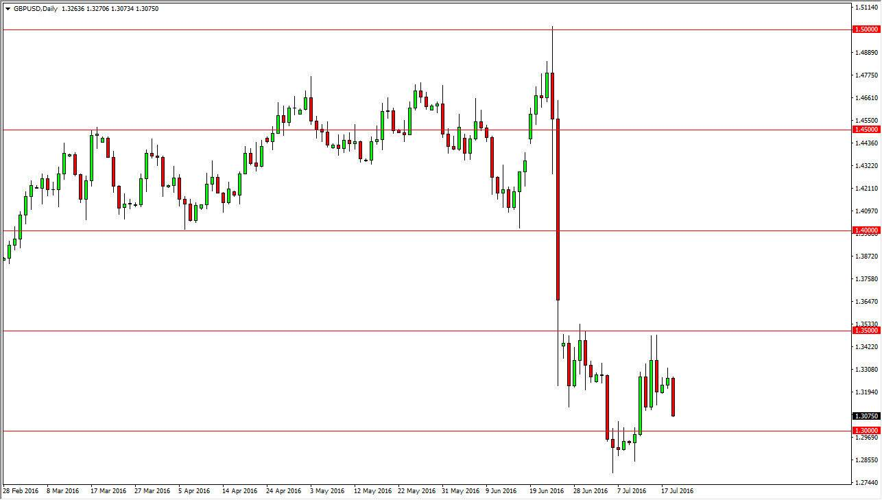 Gbp usd forex forecast