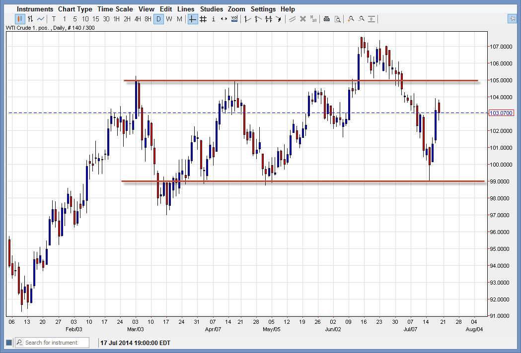 Crude Oil 72114