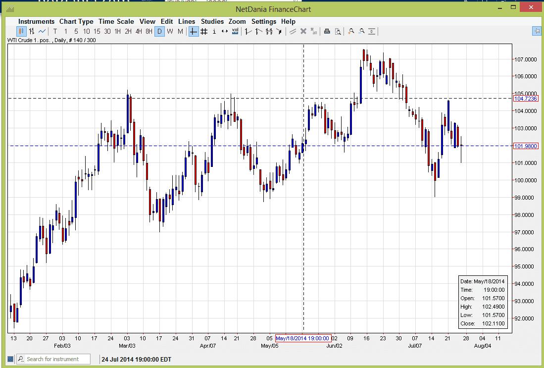 Crude Oil 72814